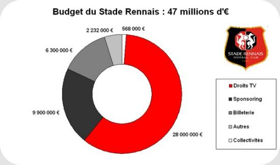 Budget-SRFC-jpg
