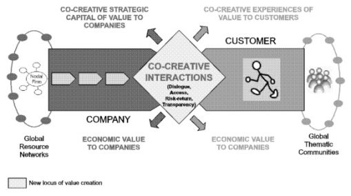 value co creation 5 concept with network partners are then involved in value creation not only for themselves, and with their customer, but also for and with their co-suppliers.