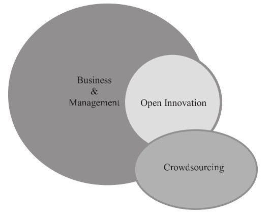 Hossain, M. (2015). Crowdsourcing in business and management disciplines: an integrative literature review. Journal of Global Entrepreneurship Research, 5(1), 21.