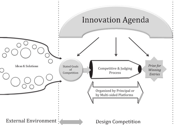 crowdsourcing-design-competitions-representation