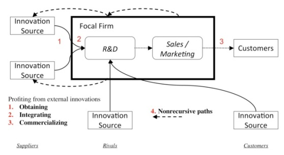 open-innovation-figure