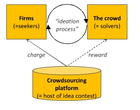 Academic representations of crowdsourcing, co-creation and open innovation (5/6)