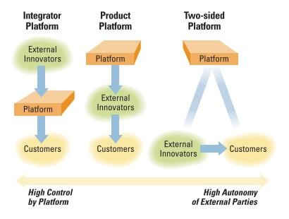platform-types