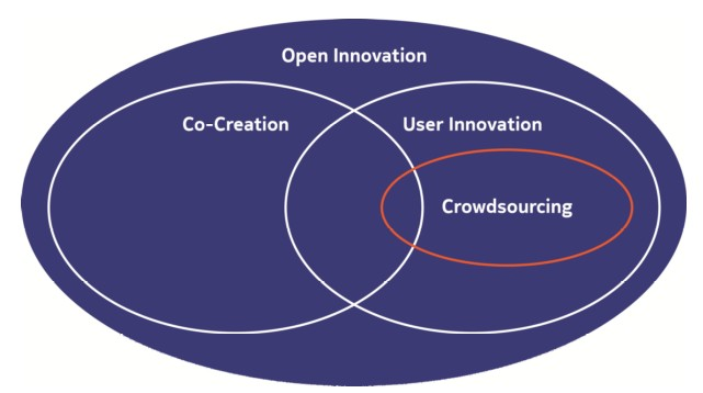 Academic representations of crowdsourcing, co-creation and open innovation (6/6)
