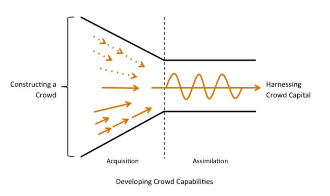 Prpic, J.; Shukla, P.; Kietzmann, J.H. and McCarthy, I.P. (Forthcoming). How to Work a Crowd: Developing Crowd Capital Through Crowdsourcing, Business Horizons. Available at SSRN: http://ssrn.com/abstract=2459881