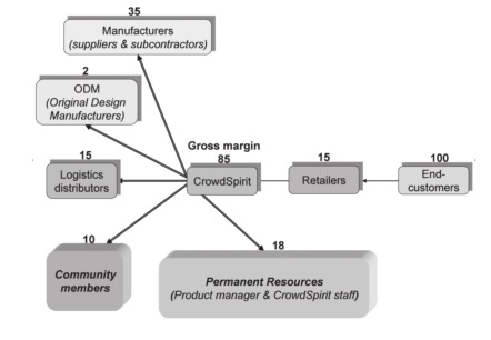 Academic representations of crowdsourcing, co-creation and open innovation (4/6)