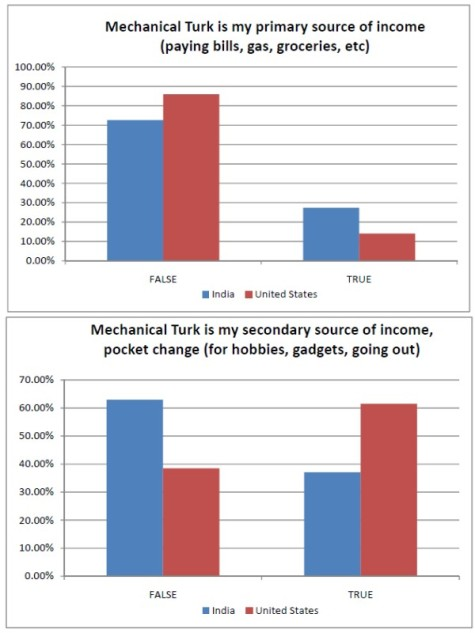Mechanical Turk is my primary & secondary source of income