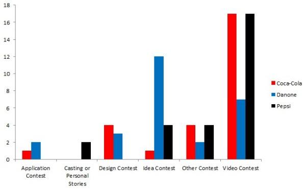 crowdsourcing-timeline-2013-categories-by-top-brands