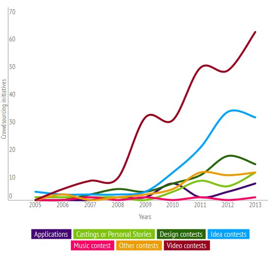crowdsourcing-timeline-2013-evolution-by-category