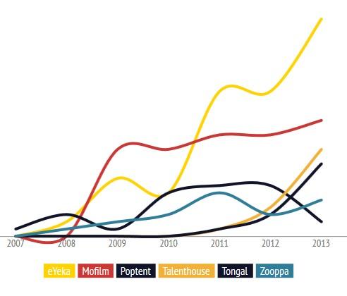 crowdsourcing-timeline-2013-evolution-by-platform