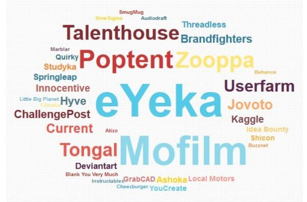 crowdsourcing-timeline-2013-platforms-word-cloud