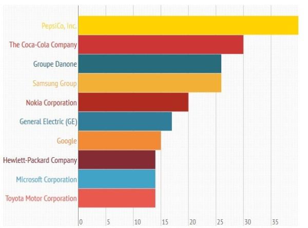 crowdsourcing-timeline-2013-top-companies