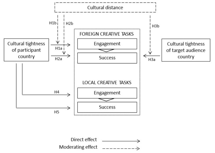 "The ""Cultural Alignment Model of Global Creativity"" argues that the effects of cultural tightness on creativity depend on whether individuals engage in foreign or a local creative tasks"