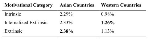 CTRs for each motivational category, comparing the average of the CTRs of Asian countries (India, Malaysia, Singapore) and Western countries (UK, US). Top motivational category indicated in bold type.