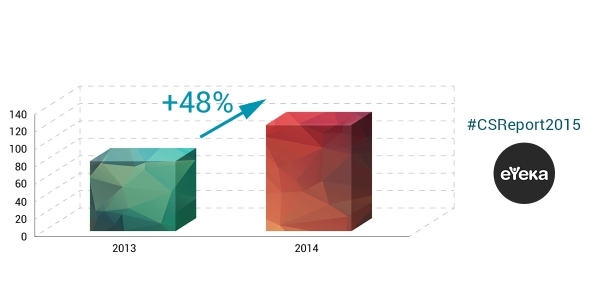 -Fast Moving Consumer Goods (FMCG) giants increased investment by 48% in 2014 compared to 2013.