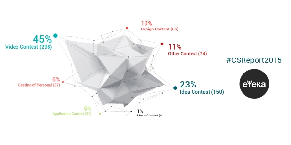 -The most crowdsourced type of content by the Best Global Brands is video content (45% of all initiatives in 2014) followed by ideas (22% of all initiatives in 2014).