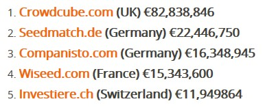 Europe's top 5 Crowdinvesting Platforms, as studied by Investiere Venture Capital (via ruedebaguette.com)
