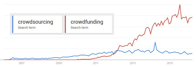 Google trends crowdsourcing crowdfunding